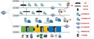 工业控制网络综合防护拓扑图