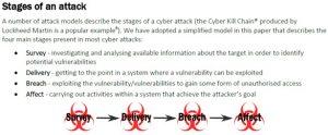 CERT-UK的攻击阶段分类图