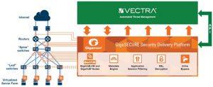 Vectra和Gigamon的全流量分布式部署体系