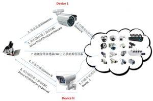 图 8.1 僵尸网络恶意程序感染和传播方式