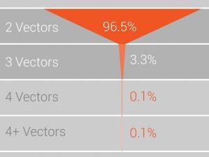 混合DDoS攻击种类数占比图