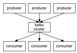 Kafka消息分布图