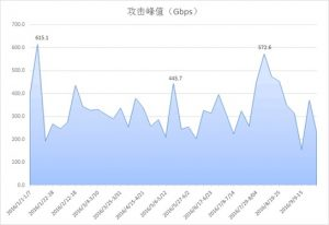 Q1-Q3季度单次DDoS攻击事件周峰值趋势图
