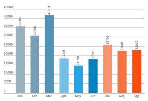 Q1-Q3季度各月份DDoS攻击次数图