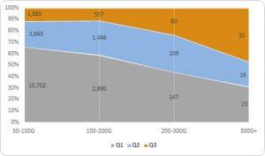 Q1-Q3季度大流量 攻击次数图