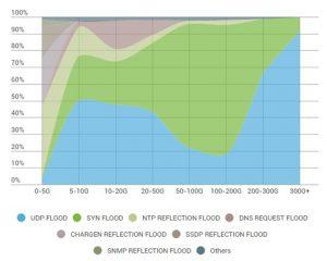 Q3季度攻击类型各流量区间占比图