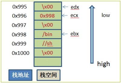 shellcode10