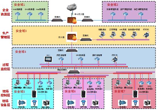 对IT应用的服务过程中,现状调研步骤的关注重点包括网络拓扑结构、应用类型、支撑应用的软硬件资产在不同的网络区域中的分布、以及部署在网络环境中的安全技术措施等,现状调研步骤的输出物包括了体现了信息资产分布的网络拓扑图、软硬件信息资产清单、以及信息资产的各组件在网络拓扑图中的数据流图等。 ICS应用与传统的IT应用之间的最显著区别在于,虽然两者都会涉及到过程控制,但是IT系统通过软件所实现的过程控制,完全是抽象实现于IT系统的各组件之间的逻辑过程,而ICS应用所实现的过程控制通常都是按照工艺流程,对对物理设施
