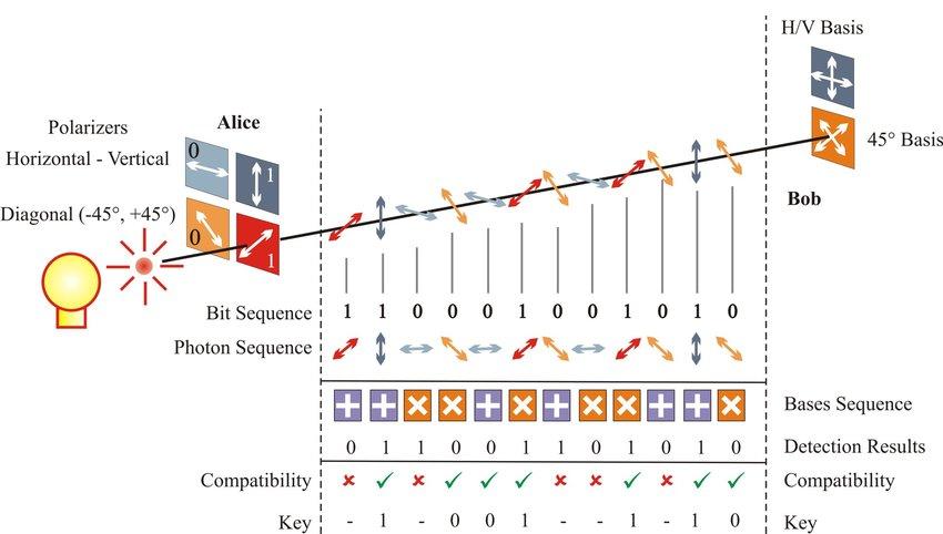 简述量子科学的基本概念、性质、原理、现状与展望